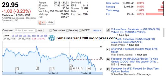 Noul sistem de cautare al Facebook nu impresioneaza. Actiunile companiei au scazut dupa anunt 2