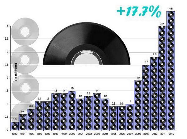 Publicatia spune ca majoritatea discurilor se vand in magazinele vintage, cele mai multe fiind cu muzica rock.