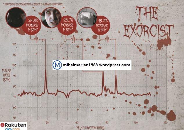 """""""The Shining"""" este, cu adevarat, cel mai infricosator film, pulsul privitorilor creste cu pana la 28,21%"""